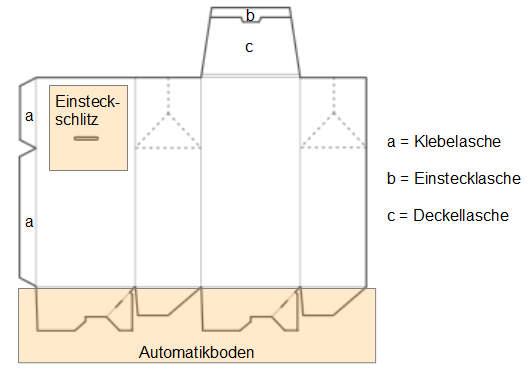 gable box with auto bottom